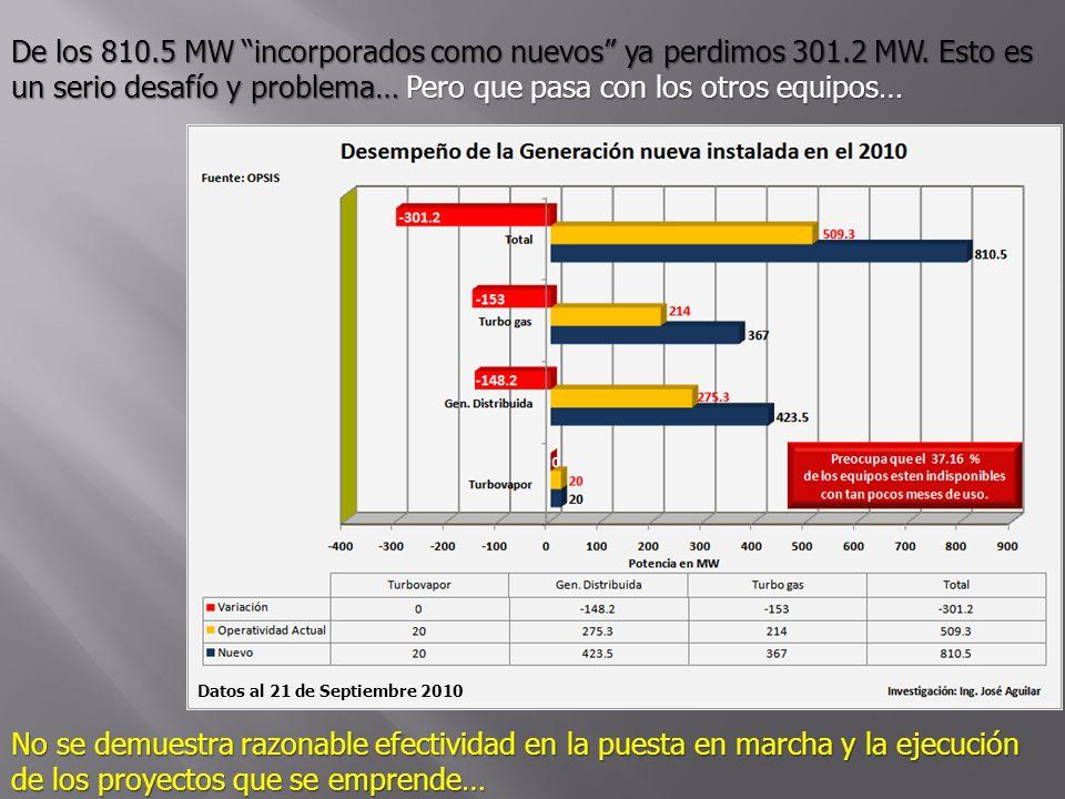 De los 810.5 MW incorporados como nuevos ya perdimos 301.2 MW. Esto es un serio desafío y problema… Pero que pasa con los otros equipos… No se demuest