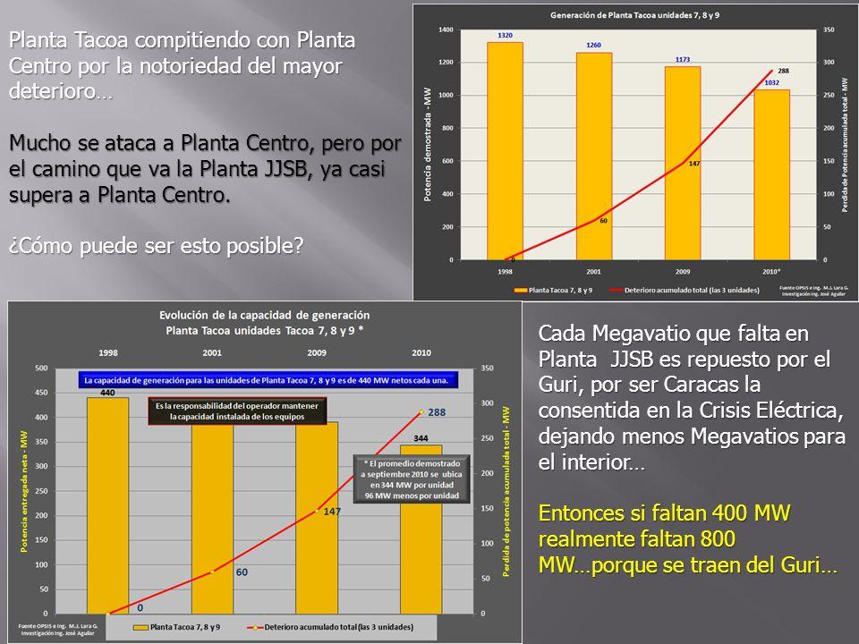 Planta Tacoa compitiendo con Planta Centro por la notoriedad del mayor deterioro… Mucho se ataca a Planta Centro, pero por el camino que va la Planta