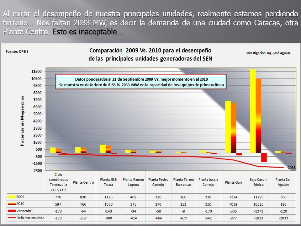 Al mirar el desempeño de nuestra principales unidades, realmente estamos perdiendo terreno… Nos faltan 2033 MW, es decir la demanda de una ciudad como