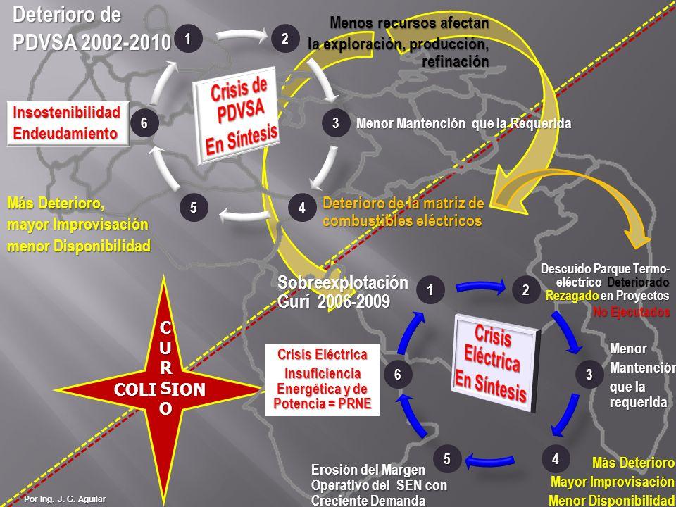 Por Ing. J. G. Aguilar 12 3 45 6 MenorMantención que la requerida Sobreexplotación Gurí 2006-2009 Descuido Parque Termo- eléctrico Deteriorado Rezagad