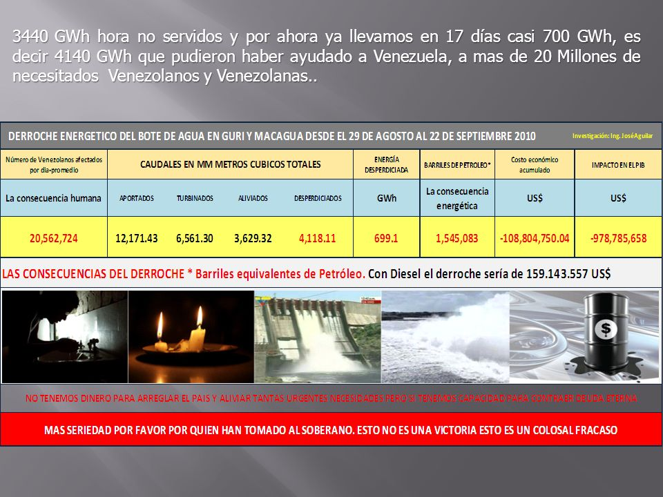 3440 GWh hora no servidos y por ahora ya llevamos en 17 días casi 700 GWh, es decir 4140 GWh que pudieron haber ayudado a Venezuela, a mas de 20 Millo