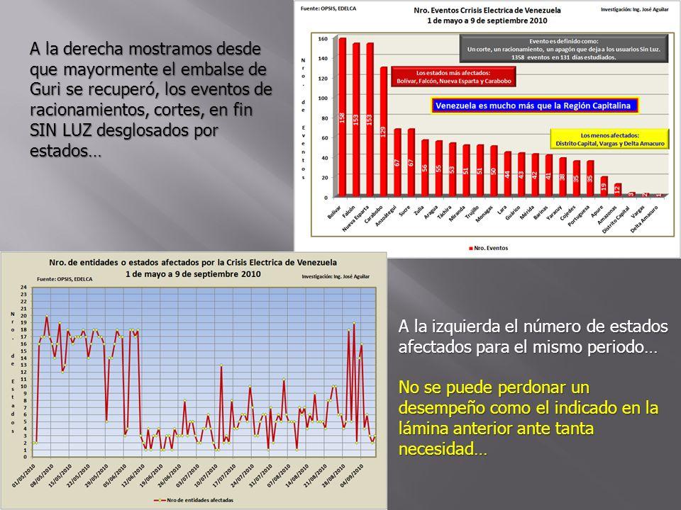 Sufrimos el efecto sin el Chivo y sin el Mecate El problema eléctrico de Venezuela no se soluciona sólo con generación tiene que ir acompañada de la transmisión asociada, para que no ocurran los descuadres.