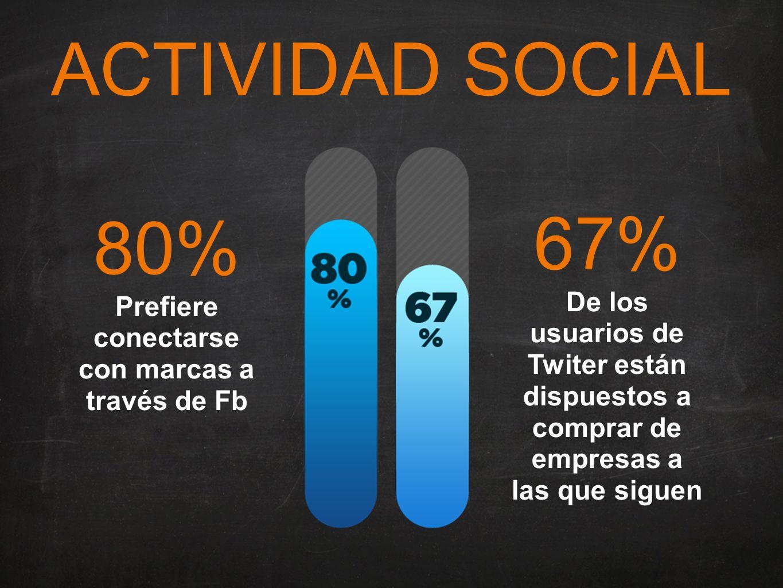 ACTIVIDAD SOCIAL 80% Prefiere conectarse con marcas a través de Fb 67% De los usuarios de Twiter están dispuestos a comprar de empresas a las que siguen