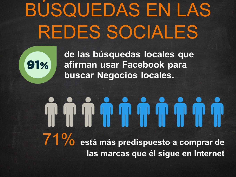 BÚSQUEDAS EN LAS REDES SOCIALES de las búsquedas locales que afirman usar Facebook para buscar Negocios locales.