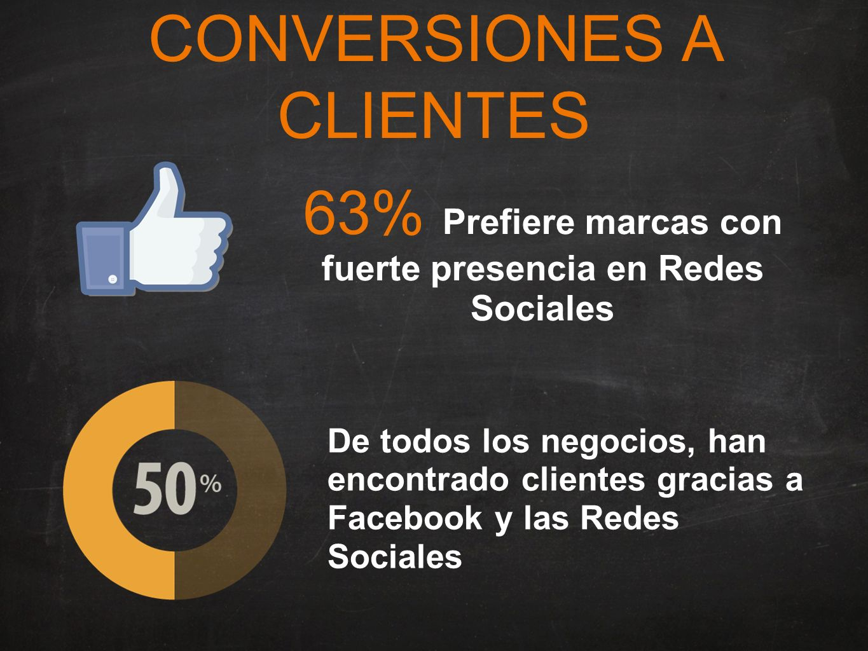 CONVERSIONES A CLIENTES De todos los negocios, han encontrado clientes gracias a Facebook y las Redes Sociales 63% Prefiere marcas con fuerte presencia en Redes Sociales