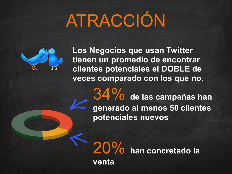 ATRACCIÓN Los Negocios que usan Twitter tienen un promedio de encontrar clientes potenciales el DOBLE de veces comparado con los que no.