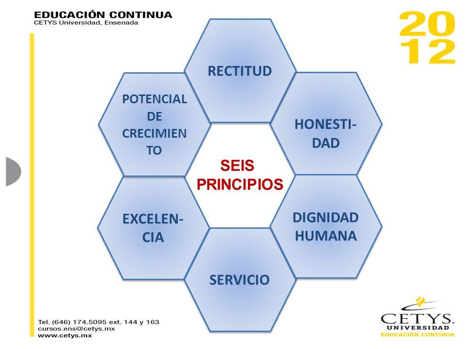 EXCELEN- CIA SERVICIO POTENCIAL DE CRECIMIEN TO POTENCIAL DE CRECIMIEN TO HONESTI- DAD RECTITUD DIGNIDAD HUMANA DIGNIDAD HUMANA SEIS PRINCIPIOS
