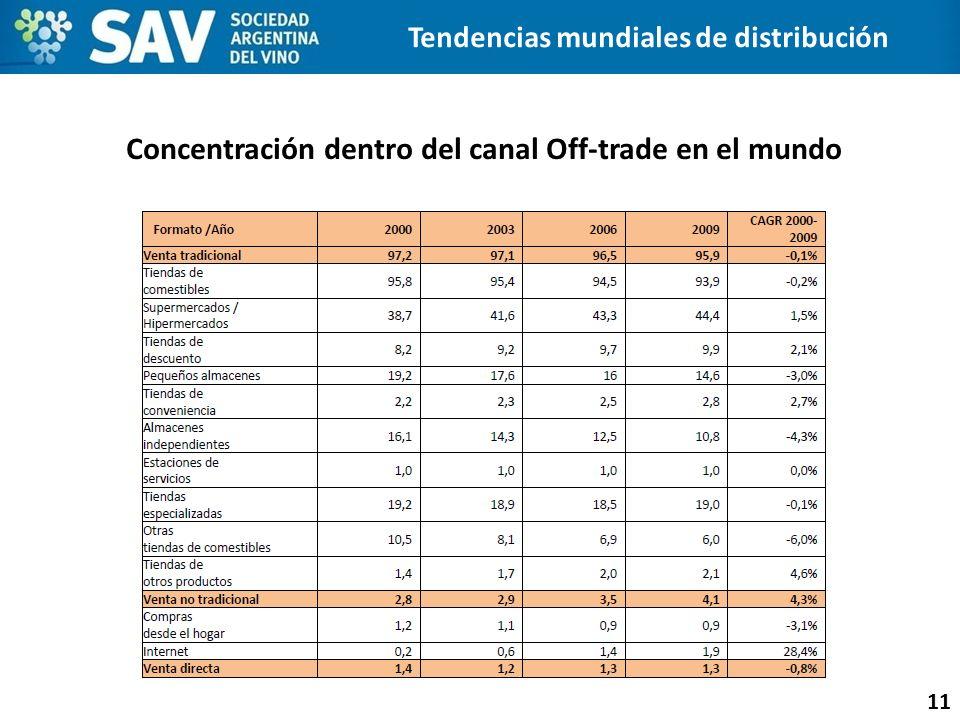 Concentración dentro del canal Off-trade en el mundo 11 Tendencias mundiales de distribución