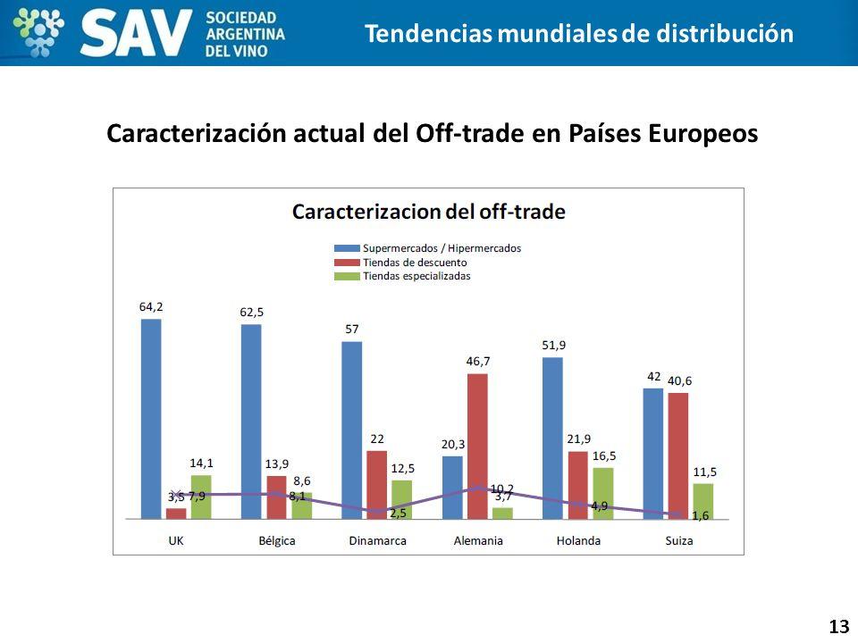 Caracterización actual del Off-trade en Países Europeos 13 Tendencias mundiales de distribución