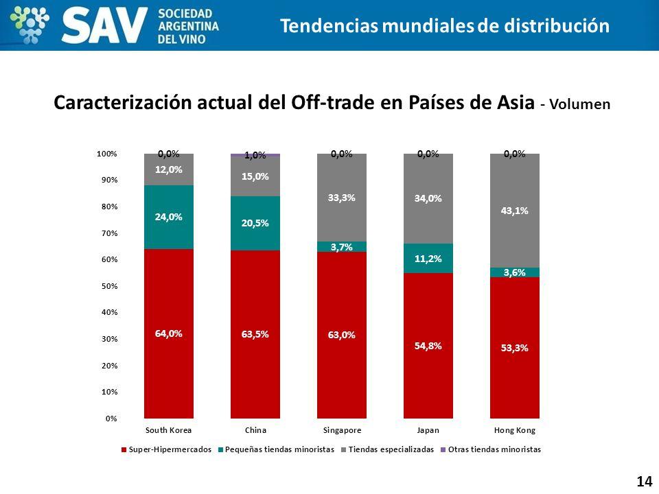 Caracterización actual del Off-trade en Países de Asia - Volumen 14 Tendencias mundiales de distribución