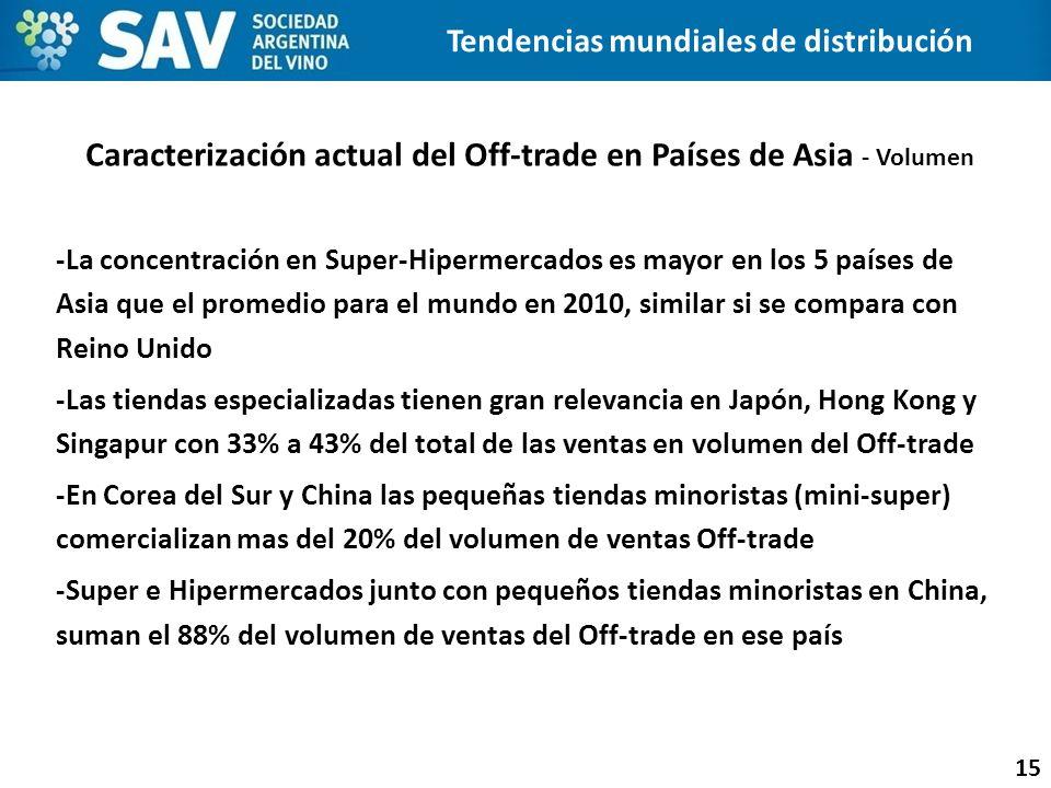 Caracterización actual del Off-trade en Países de Asia - Volumen 15 -La concentración en Super-Hipermercados es mayor en los 5 países de Asia que el p