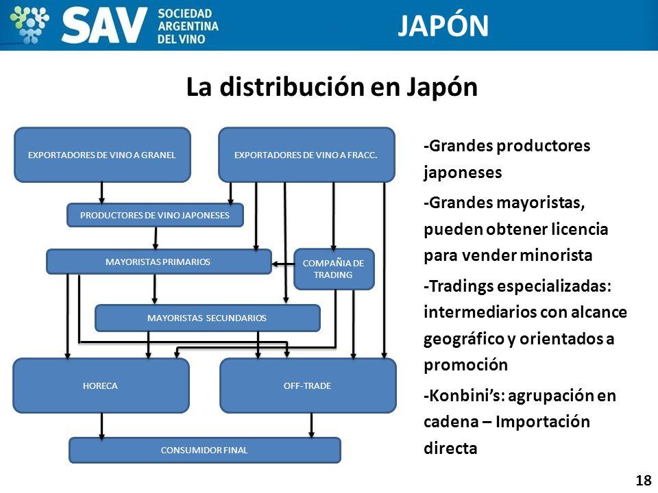 La distribución en Japón 18 JAPÓN -Grandes productores japoneses -Grandes mayoristas, pueden obtener licencia para vender minorista -Tradings especial