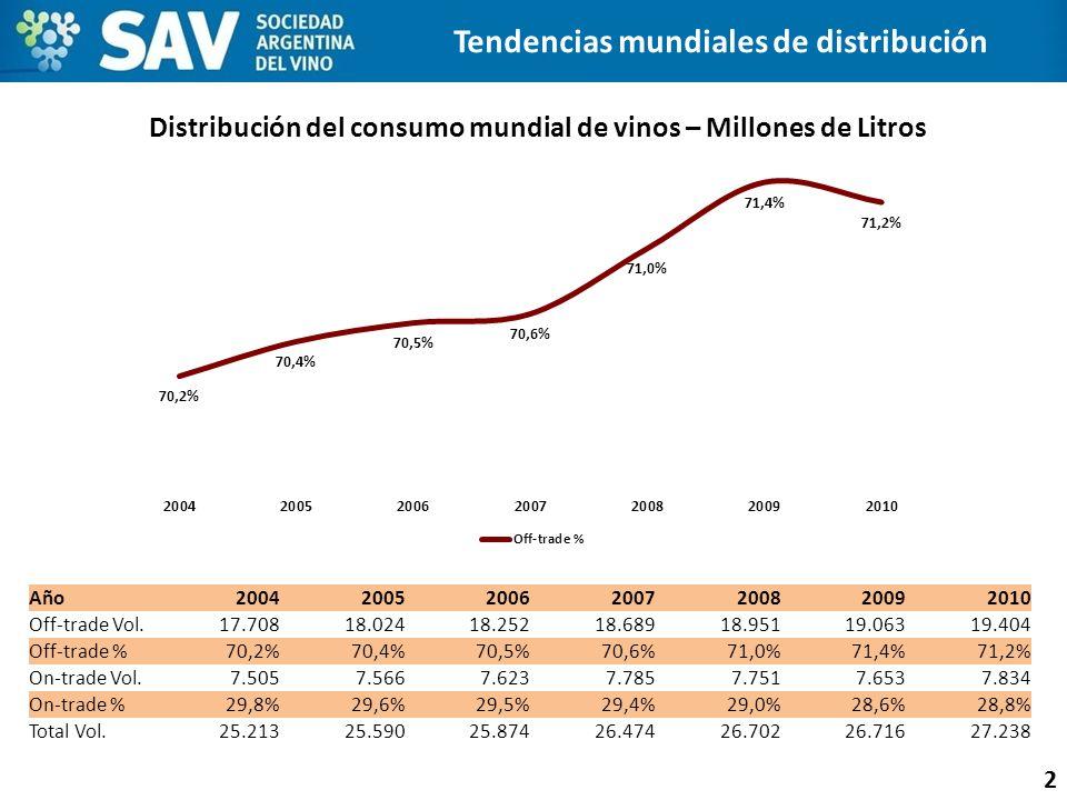 2 Tendencias mundiales de distribución Distribución del consumo mundial de vinos – Millones de Litros Año2004200520062007200820092010 Off-trade Vol. 1