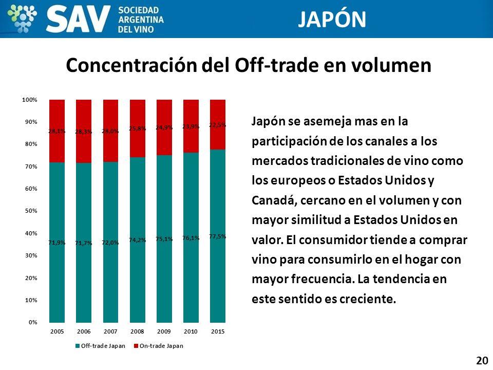 Concentración del Off-trade en volumen 20 JAPÓN Japón se asemeja mas en la participación de los canales a los mercados tradicionales de vino como los