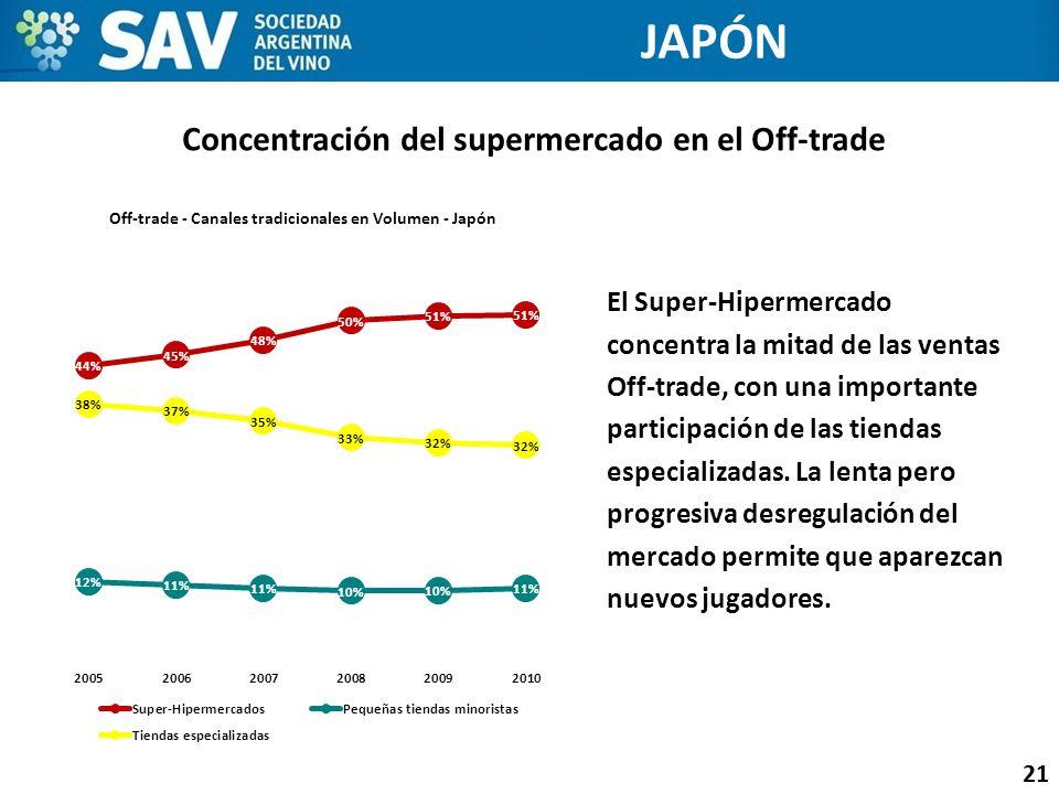 Concentración del supermercado en el Off-trade 21 JAPÓN El Super-Hipermercado concentra la mitad de las ventas Off-trade, con una importante participa