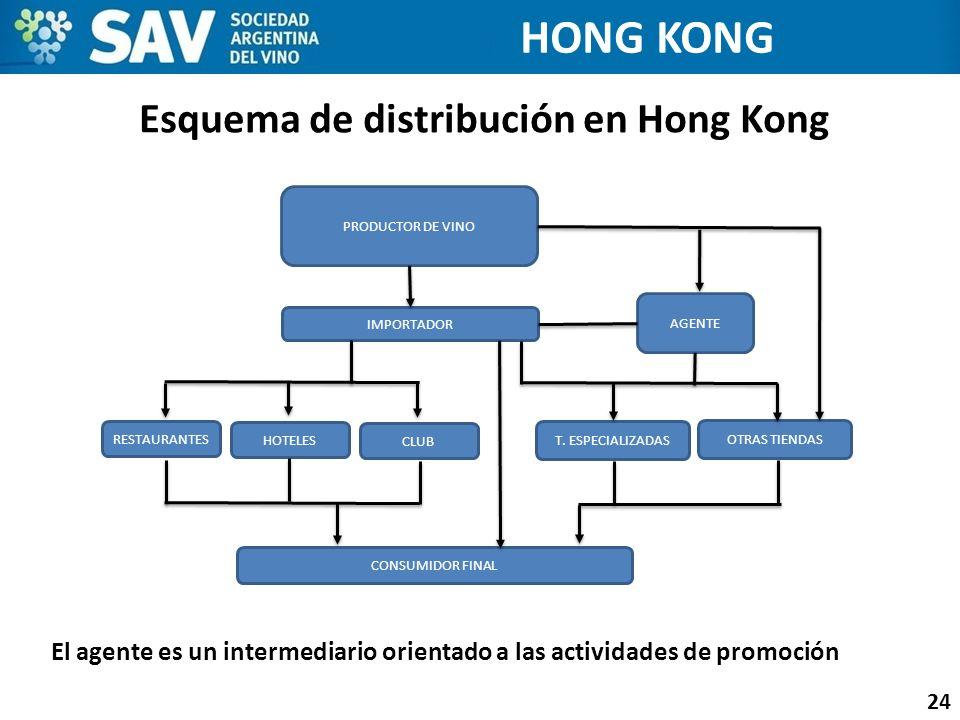 Esquema de distribución en Hong Kong 24 HONG KONG El agente es un intermediario orientado a las actividades de promoción PRODUCTOR DE VINO IMPORTADOR