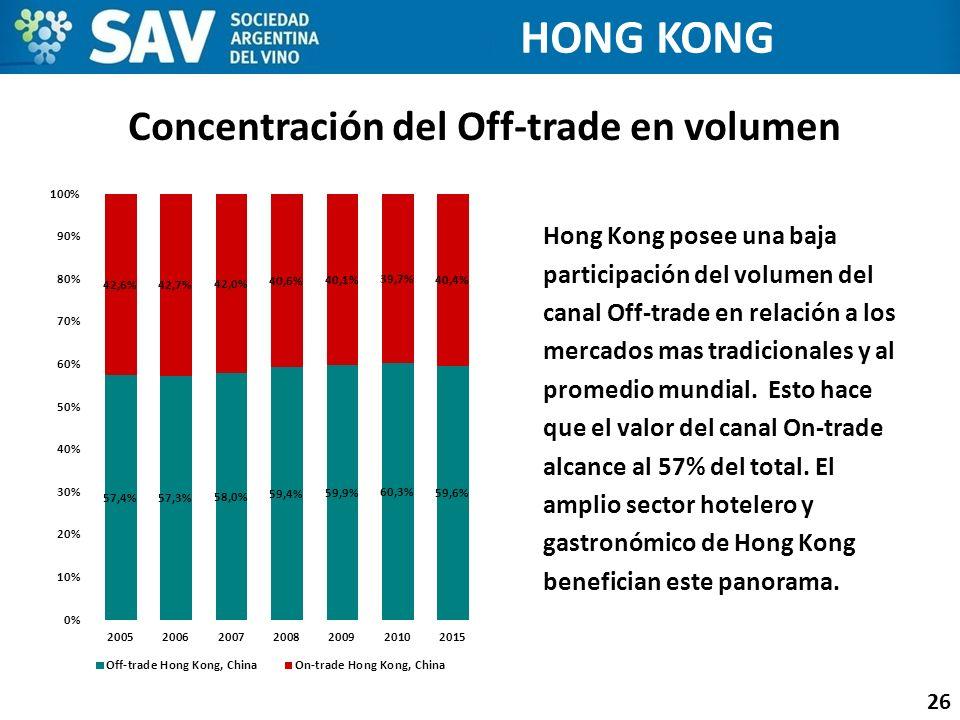 Concentración del Off-trade en volumen 26 HONG KONG Hong Kong posee una baja participación del volumen del canal Off-trade en relación a los mercados