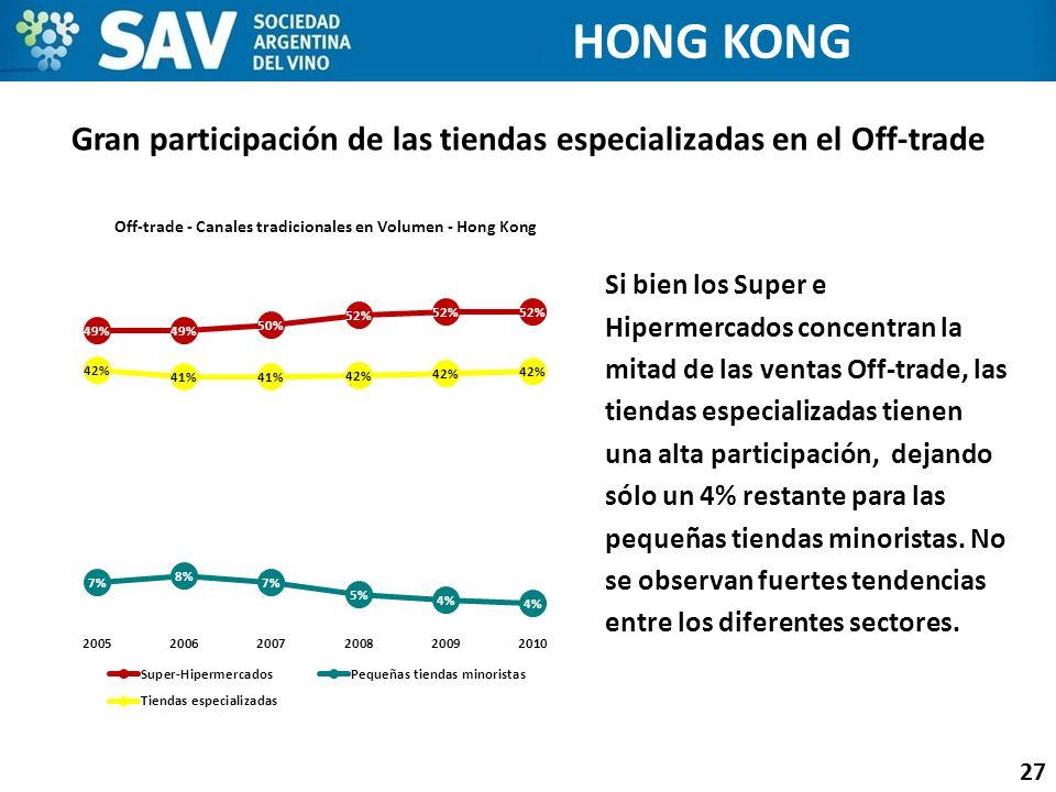 Gran participación de las tiendas especializadas en el Off-trade 27 HONG KONG Si bien los Super e Hipermercados concentran la mitad de las ventas Off-