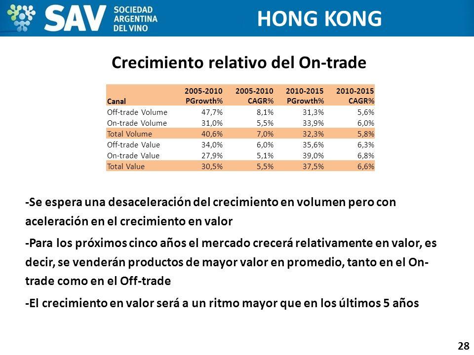 Crecimiento relativo del On-trade 28 -Se espera una desaceleración del crecimiento en volumen pero con aceleración en el crecimiento en valor -Para lo
