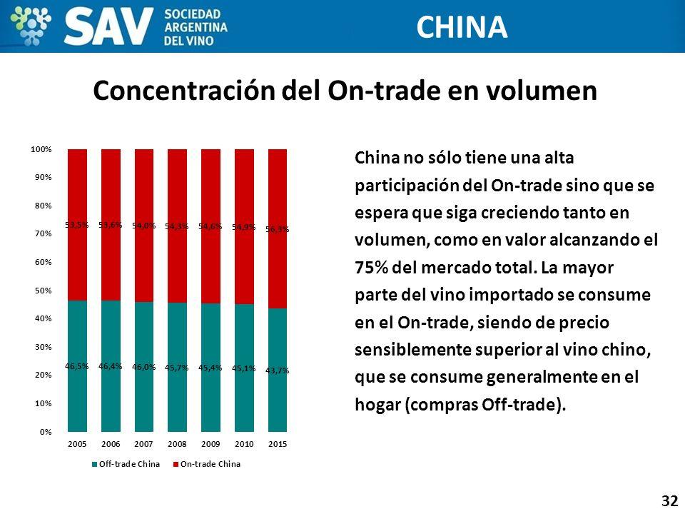 Concentración del On-trade en volumen 32 CHINA China no sólo tiene una alta participación del On-trade sino que se espera que siga creciendo tanto en