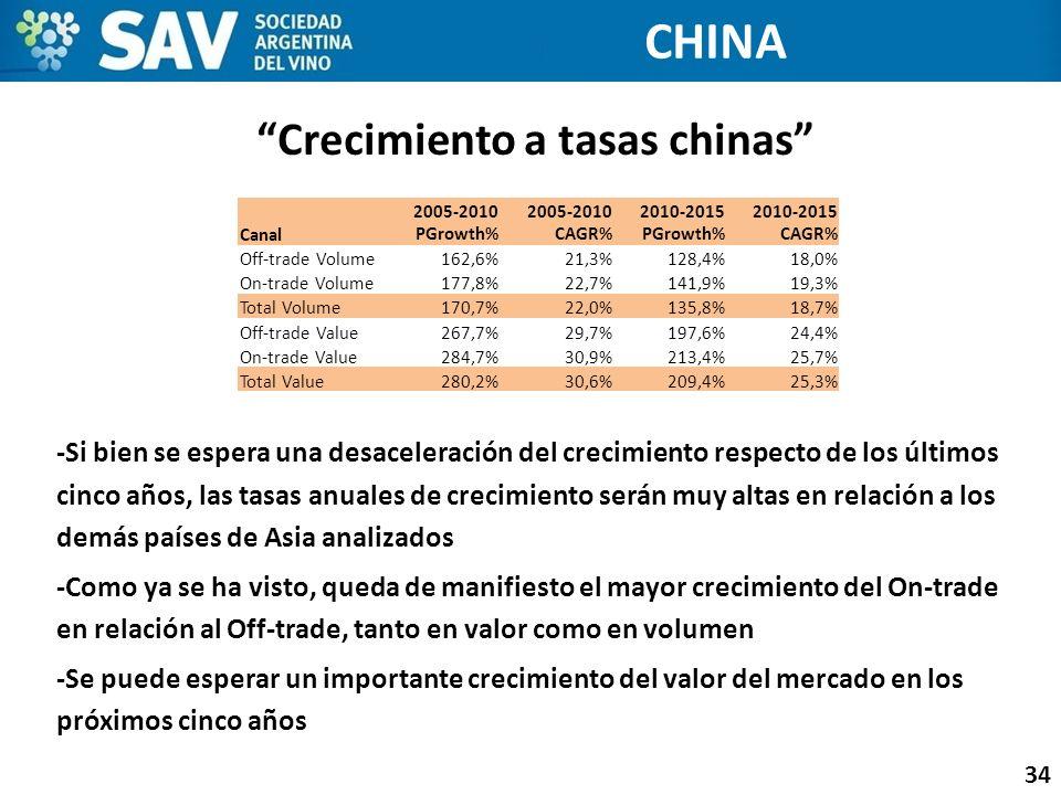 Crecimiento a tasas chinas 34 -Si bien se espera una desaceleración del crecimiento respecto de los últimos cinco años, las tasas anuales de crecimien