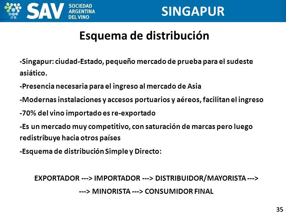 Esquema de distribución 35 SINGAPUR -Singapur: ciudad-Estado, pequeño mercado de prueba para el sudeste asiático. -Presencia necesaria para el ingreso