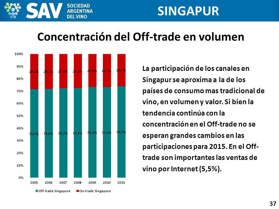 Concentración del Off-trade en volumen 37 SINGAPUR La participación de los canales en Singapur se aproxima a la de los países de consumo mas tradicion