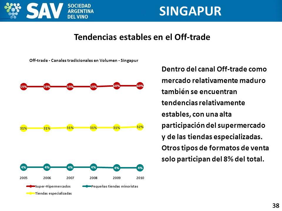 Tendencias estables en el Off-trade 38 SINGAPUR Dentro del canal Off-trade como mercado relativamente maduro también se encuentran tendencias relativa