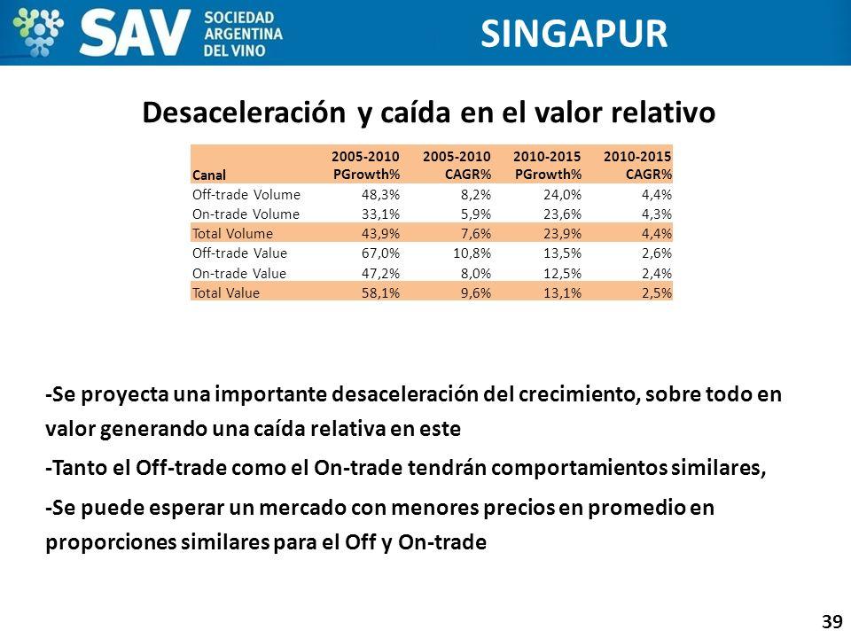 Desaceleración y caída en el valor relativo 39 -Se proyecta una importante desaceleración del crecimiento, sobre todo en valor generando una caída rel