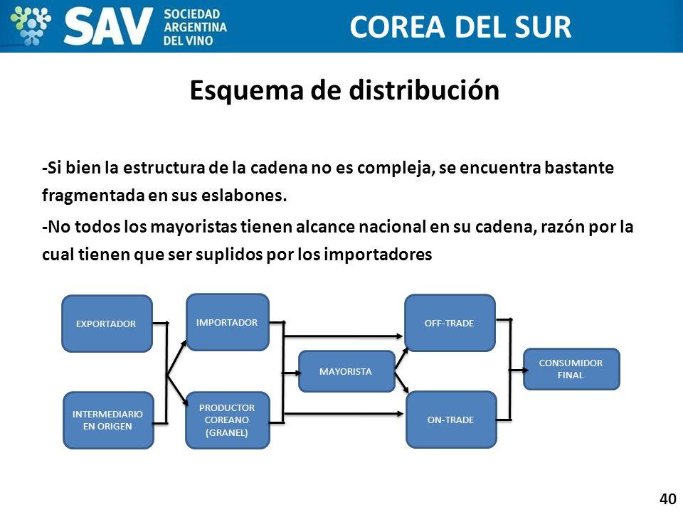 Esquema de distribución 40 COREA DEL SUR -Si bien la estructura de la cadena no es compleja, se encuentra bastante fragmentada en sus eslabones. -No t