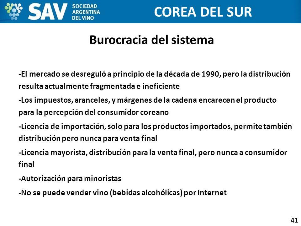 Burocracia del sistema 41 COREA DEL SUR -El mercado se desreguló a principio de la década de 1990, pero la distribución resulta actualmente fragmentad