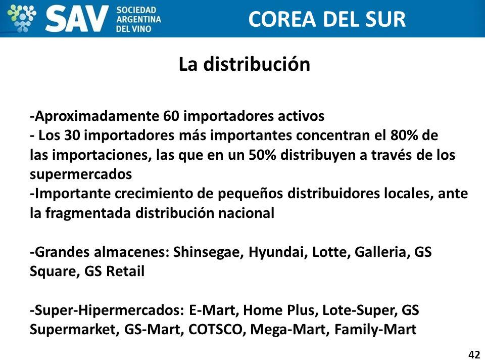La distribución 42 COREA DEL SUR -Aproximadamente 60 importadores activos - Los 30 importadores más importantes concentran el 80% de las importaciones