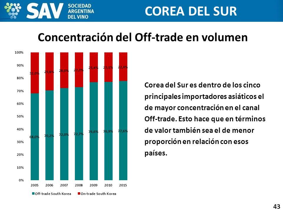 Concentración del Off-trade en volumen 43 COREA DEL SUR Corea del Sur es dentro de los cinco principales importadores asiáticos el de mayor concentrac