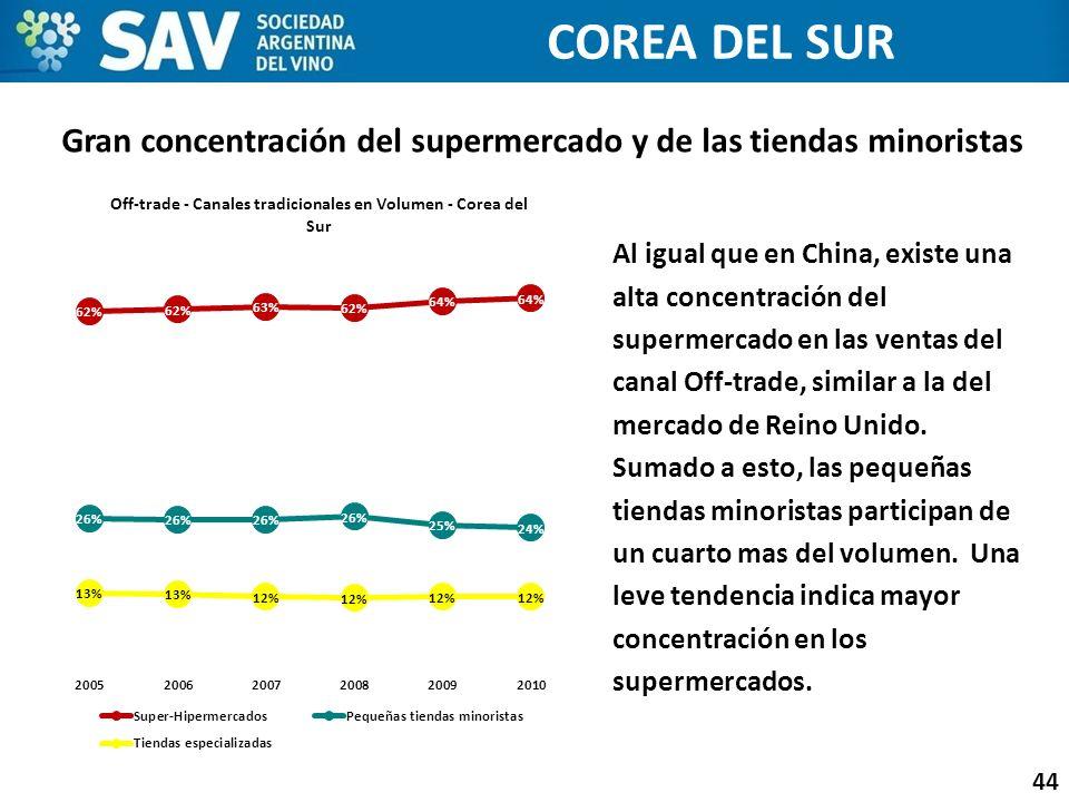 Gran concentración del supermercado y de las tiendas minoristas 44 COREA DEL SUR Al igual que en China, existe una alta concentración del supermercado