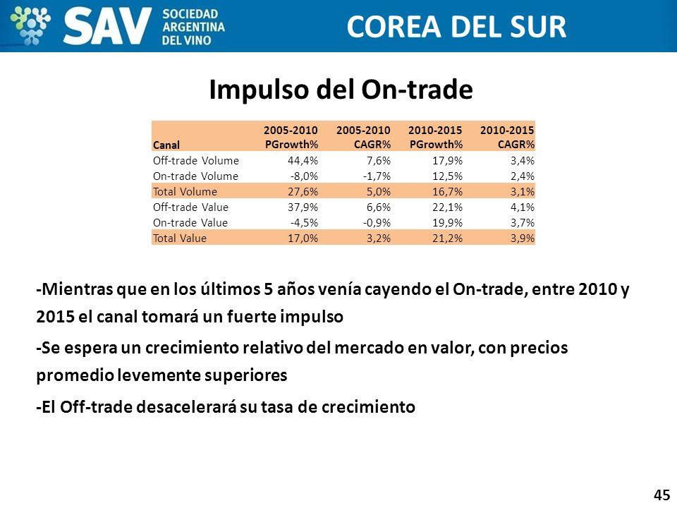 Impulso del On-trade 45 -Mientras que en los últimos 5 años venía cayendo el On-trade, entre 2010 y 2015 el canal tomará un fuerte impulso -Se espera