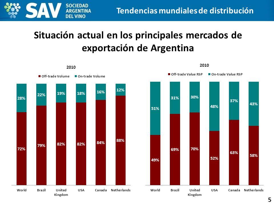 Situación actual en los principales mercados de exportación de Argentina 5 Tendencias mundiales de distribución
