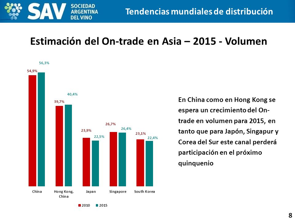 Estimación del On-trade en Asia – 2015 - Volumen 8 En China como en Hong Kong se espera un crecimiento del On- trade en volumen para 2015, en tanto qu