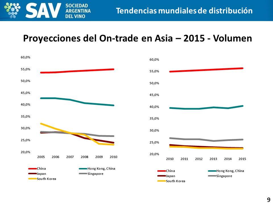 Proyecciones del On-trade en Asia – 2015 - Volumen 9 Tendencias mundiales de distribución
