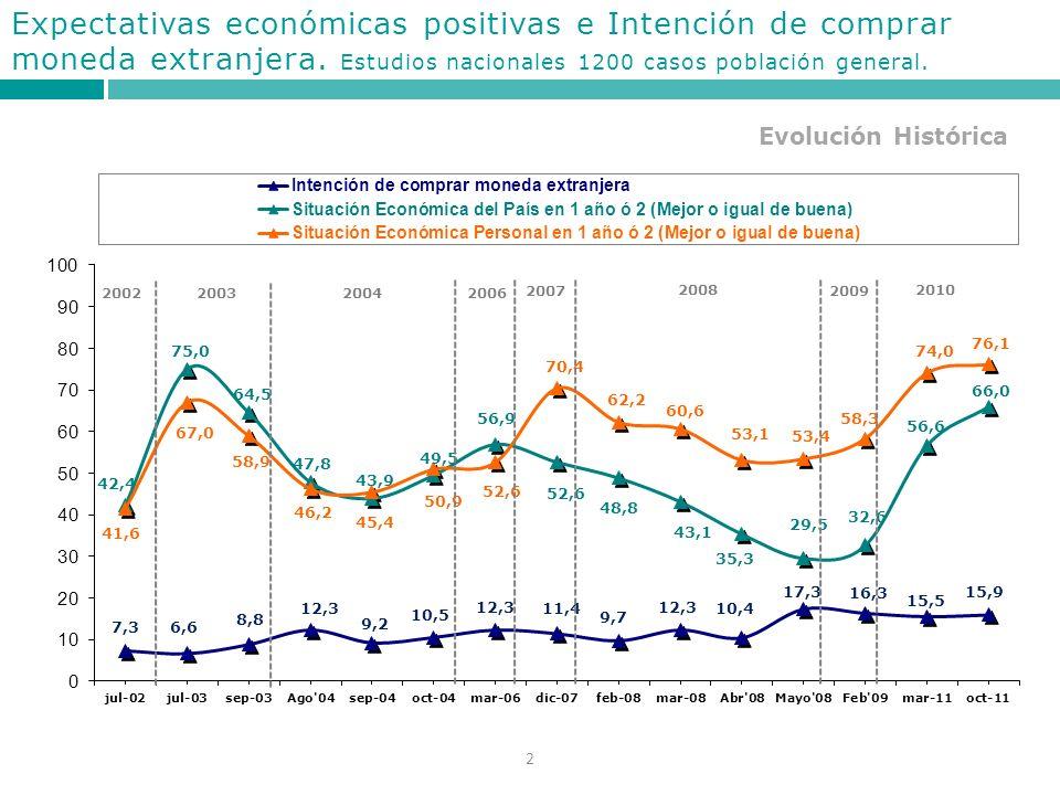 2 Evolución Histórica Expectativas económicas positivas e Intención de comprar moneda extranjera.