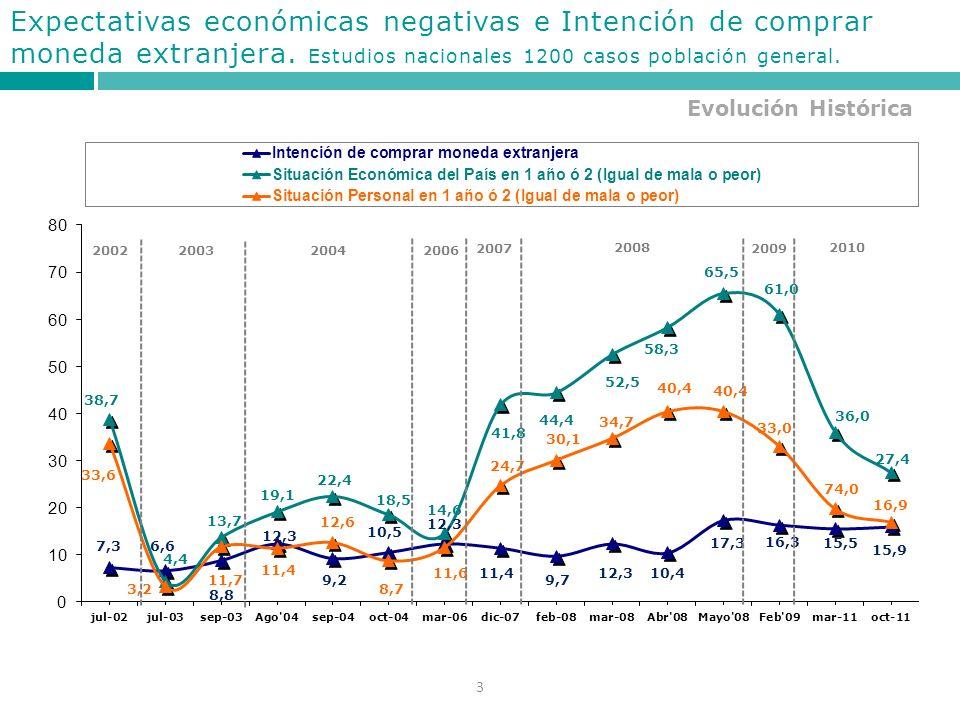 3 Evolución Histórica Expectativas económicas negativas e Intención de comprar moneda extranjera.