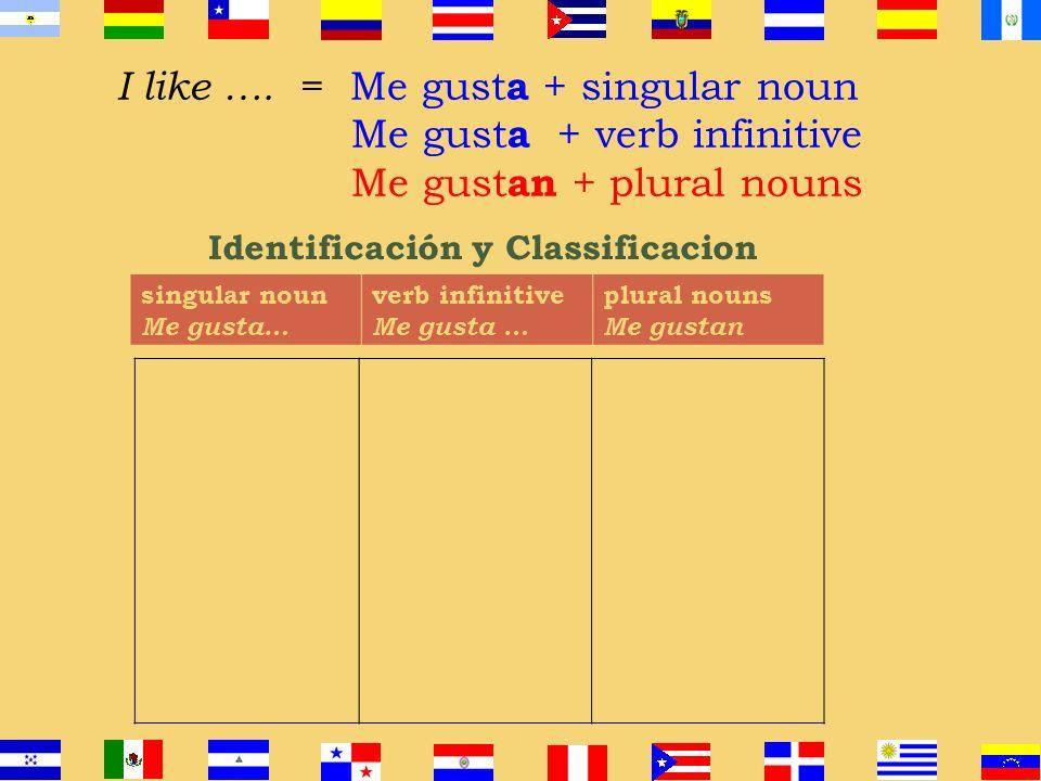 I like …. = Me gust a + singular noun Me gust a + verb infinitive Me gust an + plural nouns Me gust a + singular noun Me gusta la pizza. Me gusta la m