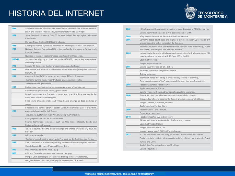 TODOS LOS DERECHOS RESERVADOS, TECNOLÓGICO DE MONTERREY, AÑO 2007 HISTORIA DEL INTERNET