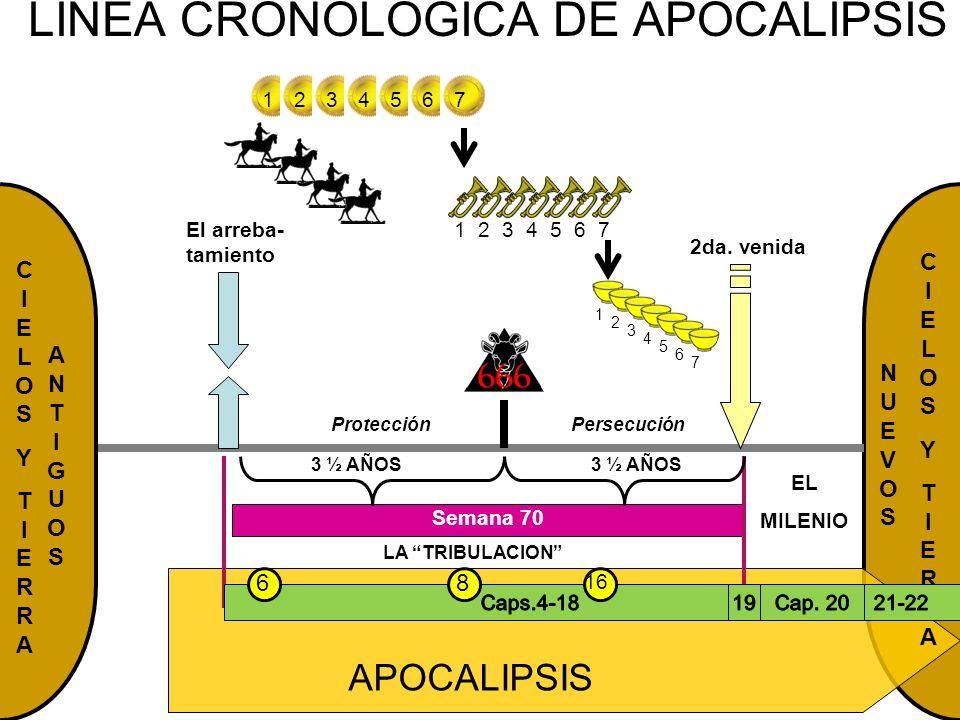 APOCALIPSIS NUEVOSNUEVOS CIELOSYTIERRACIELOSYTIERRA LINEA CRONOLOGICA DE APOCALIPSIS EL MILENIO El arreba- tamiento 2da. venida CIELOSYTIERRACIELOSYTI