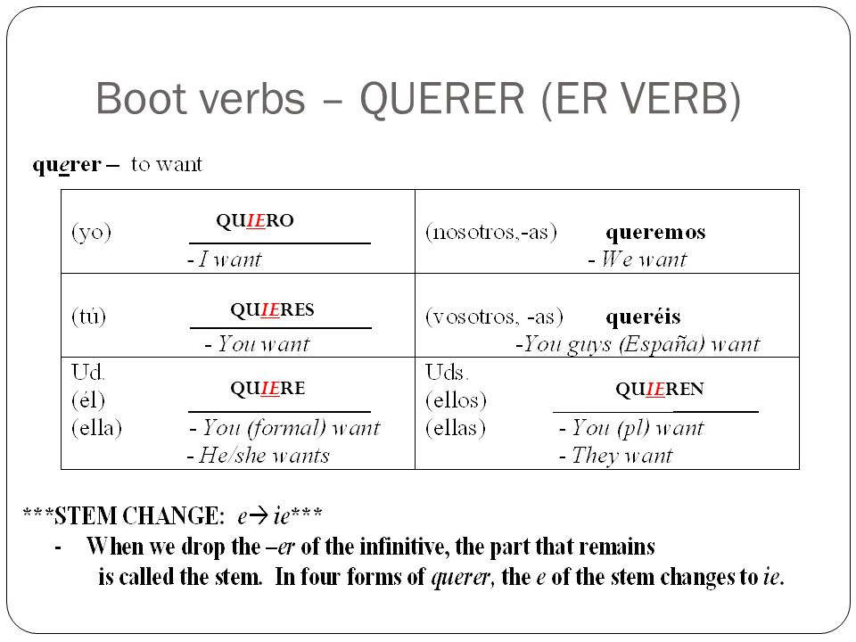 Boot verbs - Querer I.Fill in the blanks with the correct form of querer.