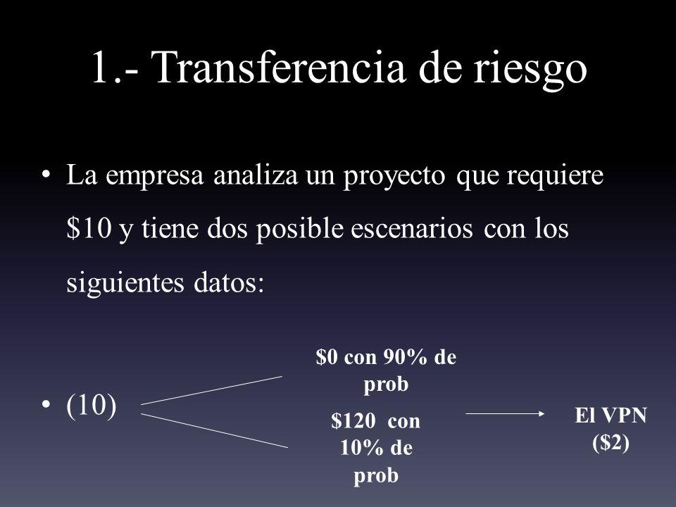 1.- Transferencia de riesgo La empresa analiza un proyecto que requiere $10 y tiene dos posible escenarios con los siguientes datos: (10) $0 con 90% de prob $120 con 10% de prob El VPN ($2)
