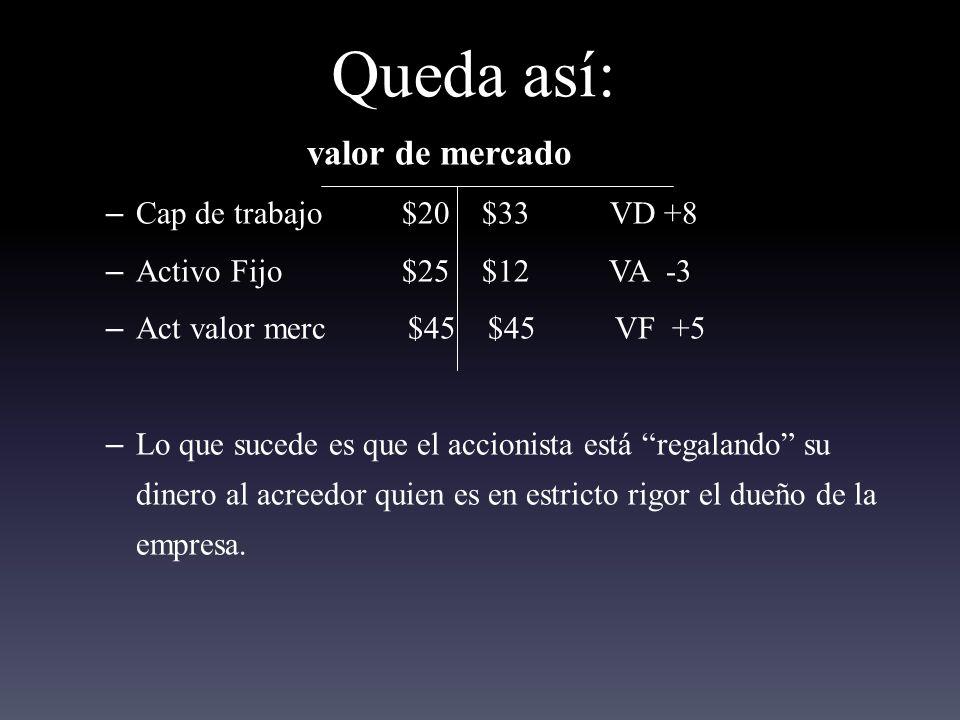 Queda así: valor de mercado – Cap de trabajo $20 $33 VD +8 – Activo Fijo $25 $12 VA -3 – Act valor merc $45 $45 VF +5 – Lo que sucede es que el accionista está regalando su dinero al acreedor quien es en estricto rigor el dueño de la empresa.
