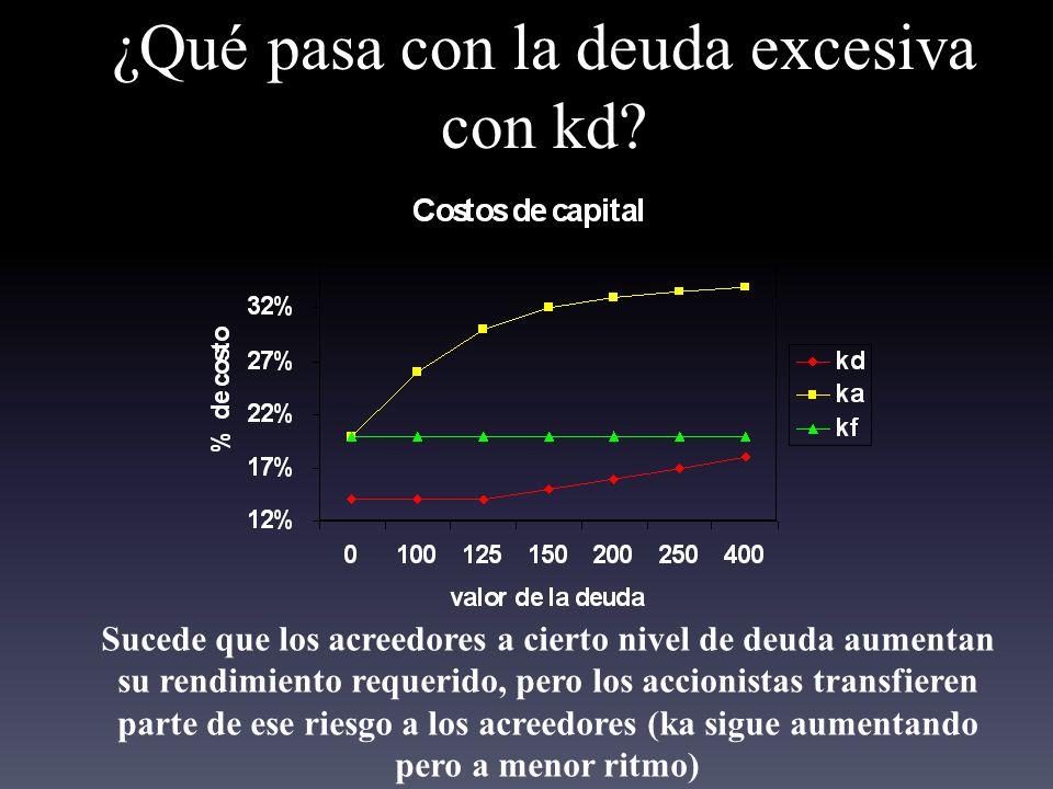 ¿Qué pasa con la deuda excesiva con kd.