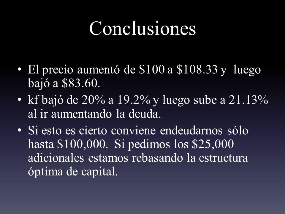 Conclusiones El precio aumentó de $100 a $108.33 y luego bajó a $83.60.