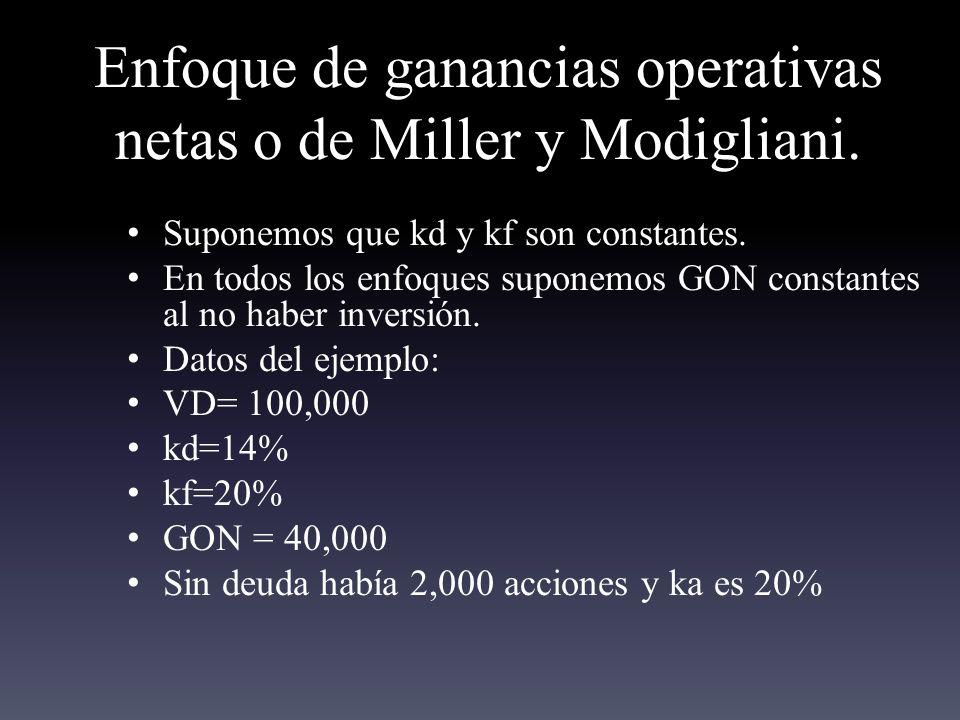 Enfoque de ganancias operativas netas o de Miller y Modigliani.