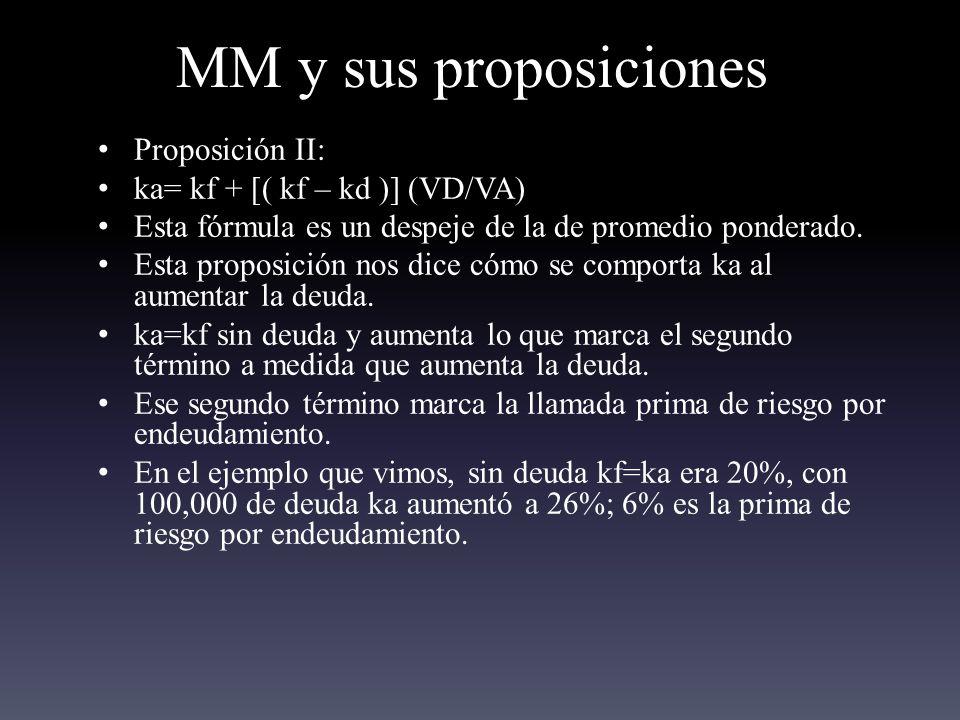 MM y sus proposiciones Proposición II: ka= kf + [( kf – kd )] (VD/VA) Esta fórmula es un despeje de la de promedio ponderado.